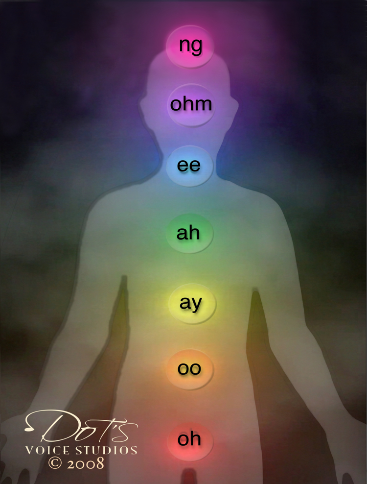 Chakras and singing, toning, resonating and healing
