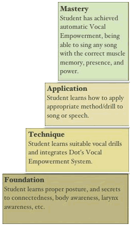 CORE VOCAL POWER LEARNING SYSTEM